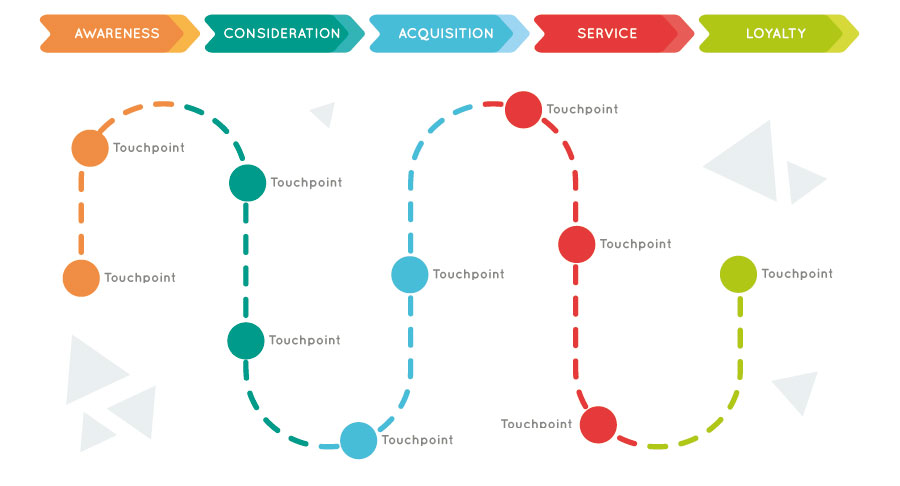 Customer Journey (Bild: Freepik)