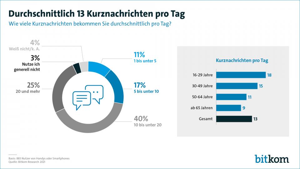 Messenger Nutzung Deutschland (Bild: Statista)